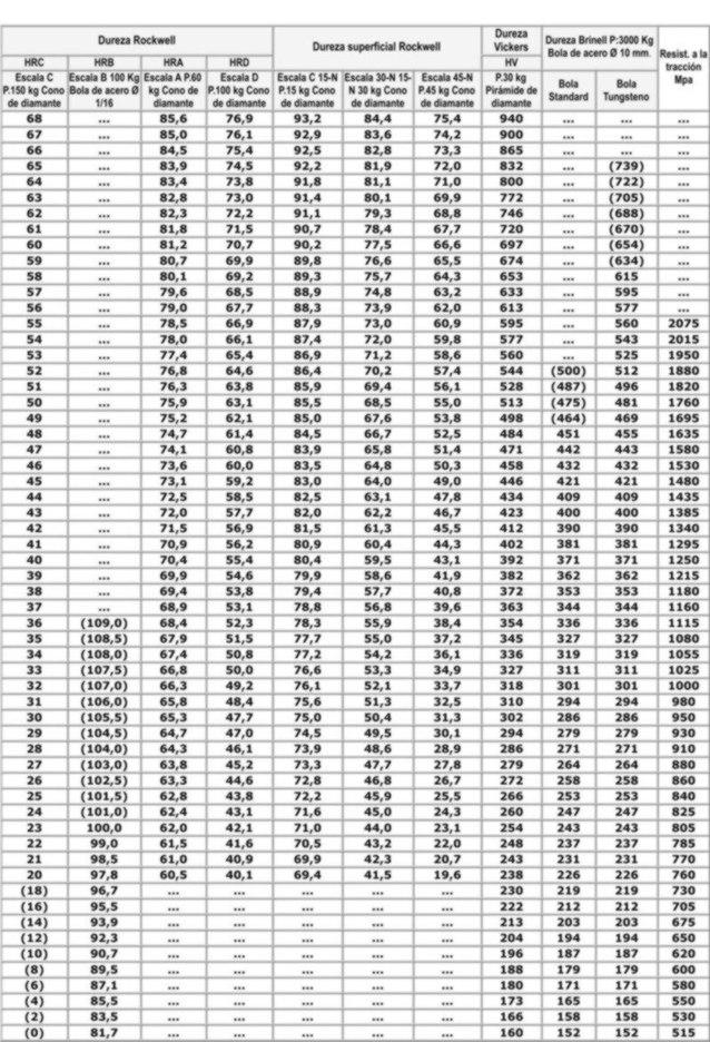 TABLA DE EQUIVALENCIAS DE DUREZA