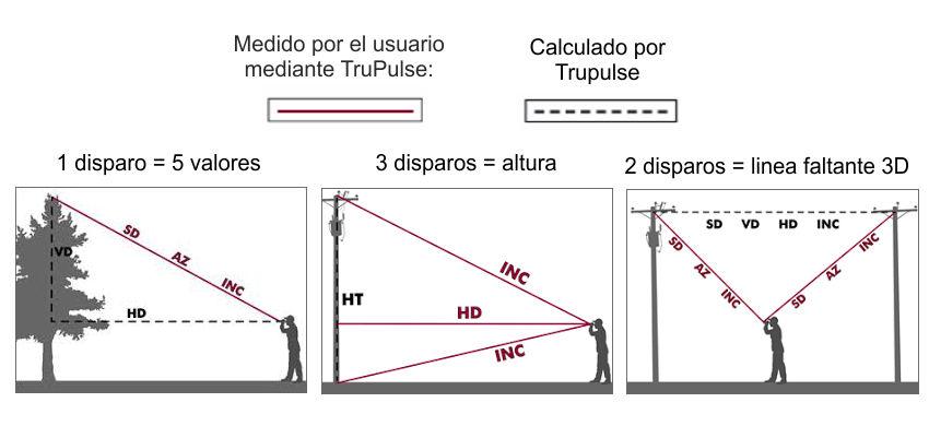 Comprar Hipsómetro Láser Electrónico TRUPULSE 360R con brújula integrada